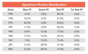 Spectrum photon distribution
